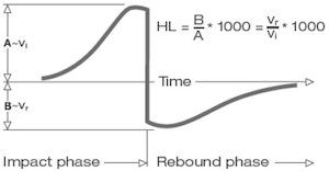 leeb method chart